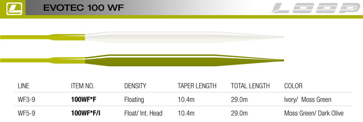 evotec-100-line-taper